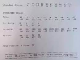 Army Afqt Score Chart What Is The Asvab And What Is The Highest Possible Score