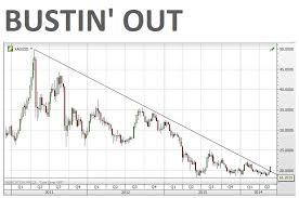 Silver Price Year Chart Chart Silver Price Snaps Out Of 3 Year Downtrend Mining Com