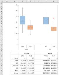 Excel Box And Whisker Diagrams Box Plots Peltier Tech Blog