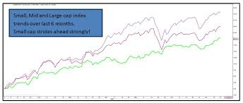 Nse Small Cap Index Chart Correlation Studies Msci Emerging Market Index And Nifty