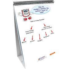 Common Core Standards And Strategies Flip Chart Ela Common Core Standards Gr 1 Strategies Flip Charts
