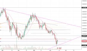 Sysusd Charts And Quotes Tradingview