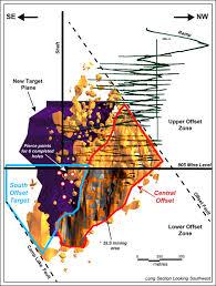 Lac Des Iles Depth Chart North American Palladium Announces Positive Exploration