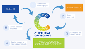 about cultural connections cultural connections incentivises participants through intrinsic support for their multicultural community groups by doing so we raise awareness and help
