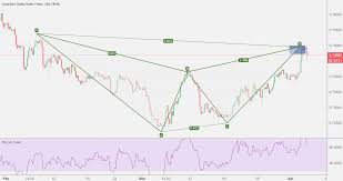 Cadchf For Fx Cadchf By Fxmoneycontrol Tradingview