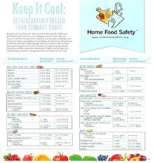 Food Shelf Life Chart Whatisequityrelease Co
