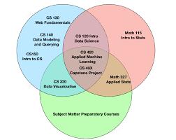 Data Science Venn Diagram Venn Diagram Of The Requirements For The Data Science Major