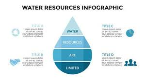 Water Resources Chart Image Result For Pie Chart Water Drop Chart Water Drops Pie