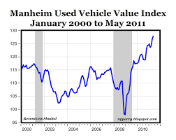 Existing Home Prices Might Be Falling But Used Vehicle