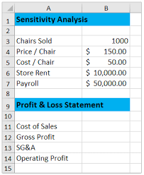 How To Do Sensitivity Analysis With Data Table In Excel