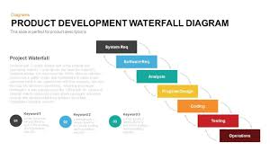 Waterfall Chart Ppt Product Development Waterfall Model Powerpoint Template And