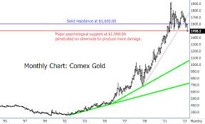 Long Term Gold Chart Gold News Gold Market Mining Companies Silver News
