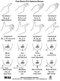 American English Alphabet Chart American English Cue Chart With International Phonetic