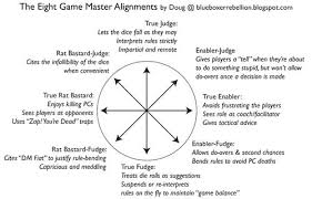 Gm Question 155 What Is Your Gm Alignment On This Chart