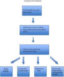 Procedure Flow Chart Template Word Flow Charts Mhs Continuous Improvement Plan