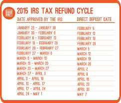 Irs Tax Refund Chart 2015 2015 Irs Refund Cycle Chart Priortax Blog