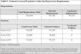 Federal Register Registration Requirement For Petitioners