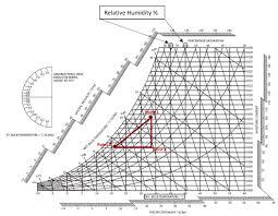 Online Psychrometric Chart Calculator Bedowntowndaytona Com