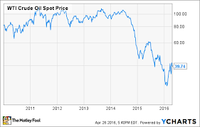 Ups Fedex And What The Fuel Surcharge Means To Investors
