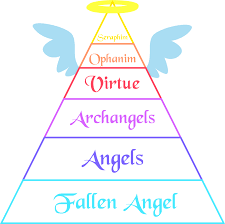 Angel Chart Demon Names And Ranks Rank Chart Angels By