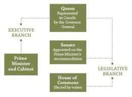 Workings Of Canadian Federal Government Western Expansion