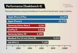 Rare Amd Processor Charts Processor Equivalent Chart Intel