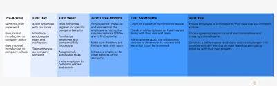 Onboarding Timeline Template New Employee Onboarding