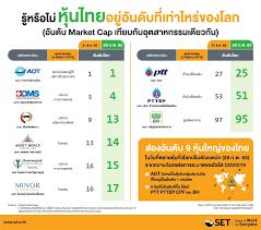 หุ้นใหญ่ของไทยอยู่อันดับที่เท่าไหร่ของโลกในวันที่ตลาดหุ้นทั่วโลกลงหนัก