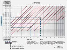 Ac Voltage Drop Chart Voltage Drop In Aircraft Wire And Cable Powerplant