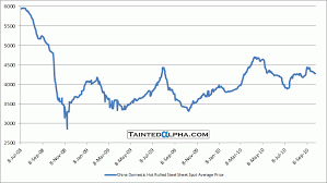 Hrc Steel Price Chart Dry Bulk Weekly October 4 2010 Tainted Alpha