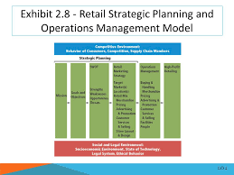 retail strategic planning and operations management ppt video  exhibit 2 8 retail strategic planning and operations management model