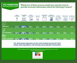 food health survey infographic trusted sources food 2014 food health survey infographic trusted sources food safety food ingredients farming production