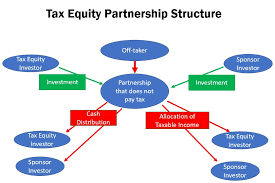 Partnership Equity Chart Of Accounts Fundamentals Of Flips And Partnership Allocation Edward