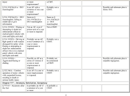 Felony Chart Immigration Consequences Of Selected Florida Offenses A