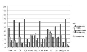 Психология Влияние копинг поведения на степень эмоционального  Рисунок 1 Сравнительная диаграмма диагностики симптомов эмоционального выгорания испытуемых
