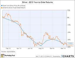The Price Of Silver In 2013 Fell 36 Heres Why The