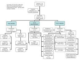 027 Template Ideas Microsoft Organizational Structure Narrow