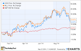 Why Kodiak Oil Gas Corp Stock Has Skyrocketed 20 87 In