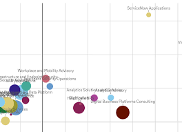 Solved Scatter Plot With Customizable Data Labels Qlik
