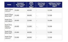 Hyatt Redeem Points Chart Best Ways To Redeem Hyatt Points Strategies To Maximize
