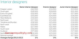 Junior Interior Designer Salary