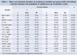 Sones Comparison Chart Aortic Stenosis And Coronary Disease Analysis Of Risk Factors