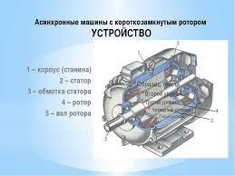 Презентация по электротехнике на тему Электрические машины  Асинхронные машины с короткозамкнутым ротором УСТРОЙСТВО 1 корпус станина