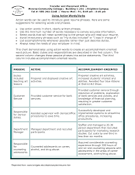 Classy Resume Action Verbs Customer Service In List Of Action