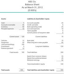assets and liabilities what are current assets bdc ca