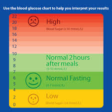 Blood Reading Chart Sugar In Fruit Chart My Results Revealed A Reading Of 6