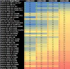 Vga Hierarchy Chart 47 Actual Graphics Card Comparisons Chart