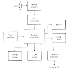 block diagram of microwave oven readingrat net Oven Controller Diagram microwave oven block diagram the wiring diagram,block diagram,block diagram of microwave oven control wiring diagram