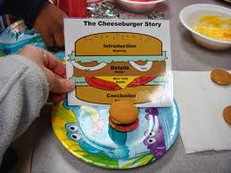 digital fishbone diagram and hamburger paragraph diagram the essays i remember doing everything possible to get them to remember a beginning middle and end we would even make mini editable hamburgers
