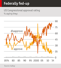 democracy the economist chart showing american approval rating on congress 1974 to 2014
